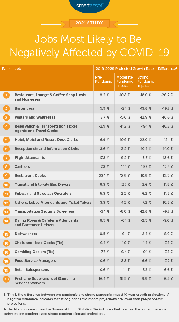 This table by SmartAsset shows the jobs most likely to be negatively affected by COVID-19.