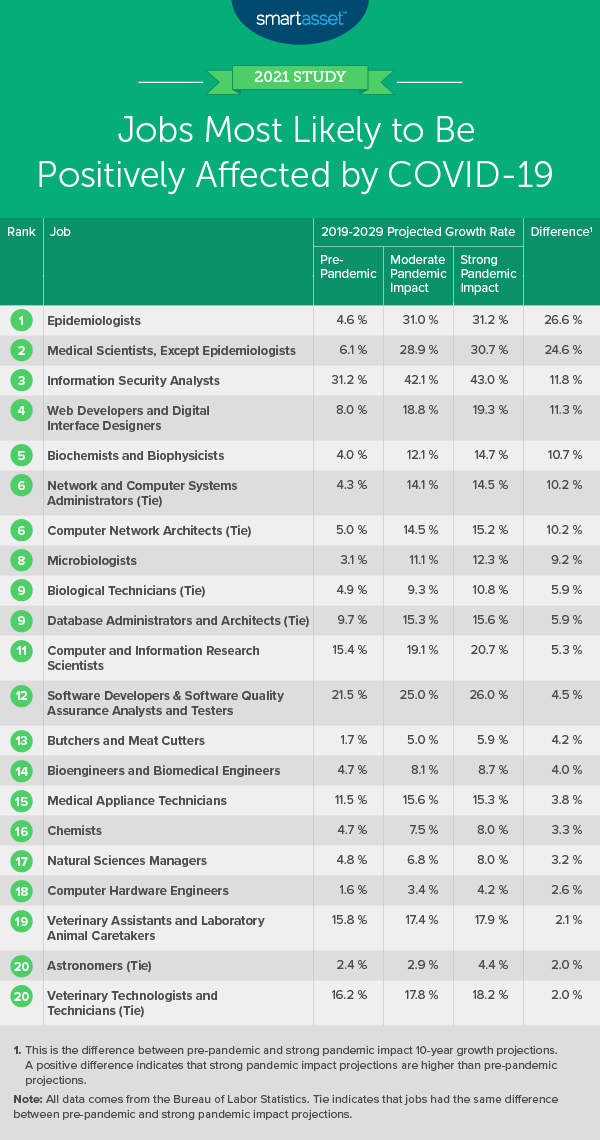 This table by SmartAsset shows the jobs most likely to be positively affected by COVID-19.
