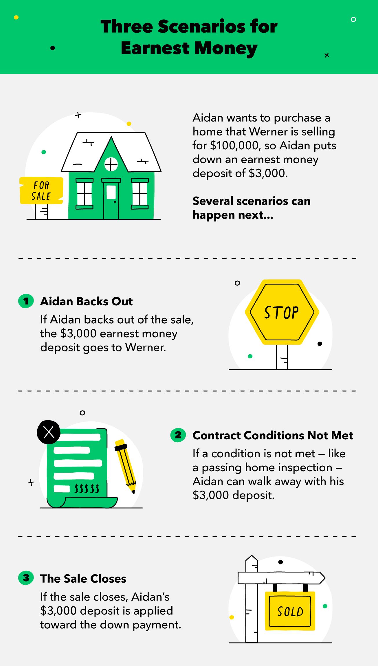 three-scenarios-for-earnest-money