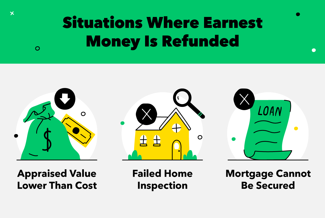 situations-where-earnest-money-is-refunded